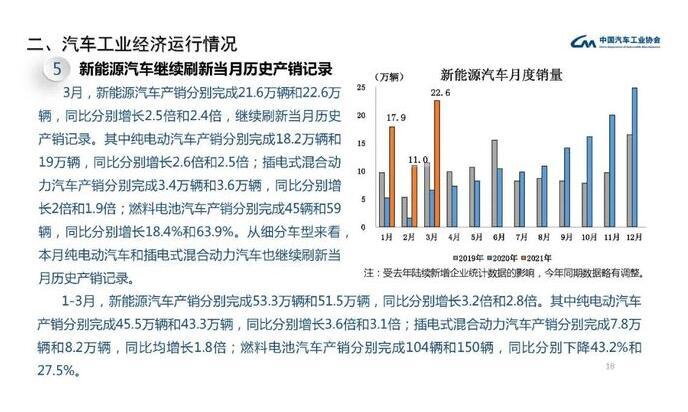 3月及1季度中国燃料电池汽车产销分别为45/59辆和104/150辆