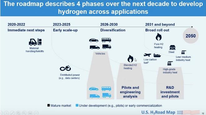 业界:美国能否赶上绿色氢经济?